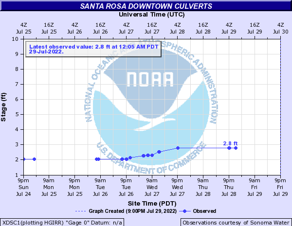 Santa Rosa Creek at Downtown Culverts