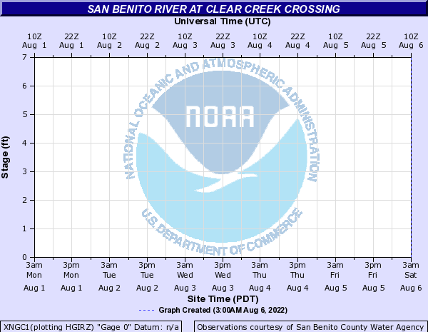 San Benito River at Clear Creek Crossing
