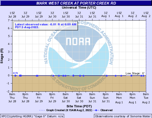 Mark West Creek at Porter Creek Rd