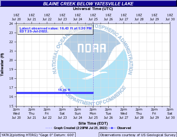 Blaine Creek at Yatesville Lake Outflow