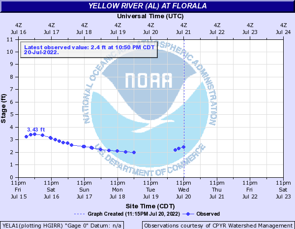 Yellow River (AL) at Florala