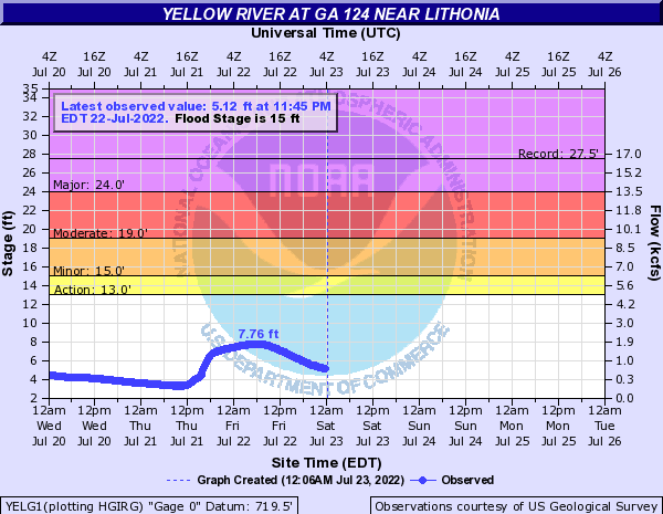Yellow River near Northeast Lithonia