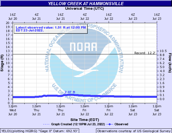 Yellow Creek at Hammonsville