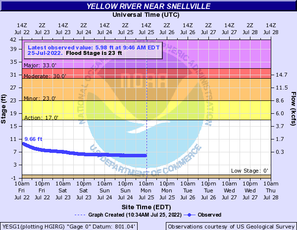 Yellow River near Snellville