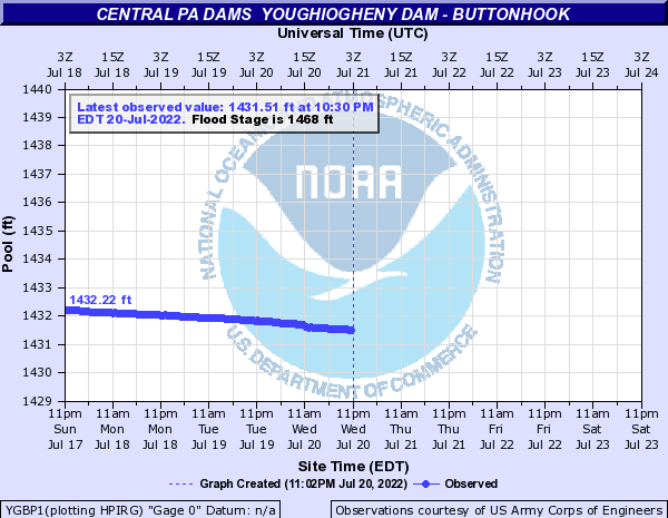 http://water.weather.gov/ahps2/hydrograph.php?gage=ygbp1