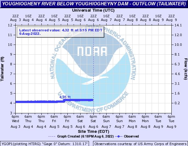 http://water.weather.gov/ahps2/hydrograph.php?gage=ygop1