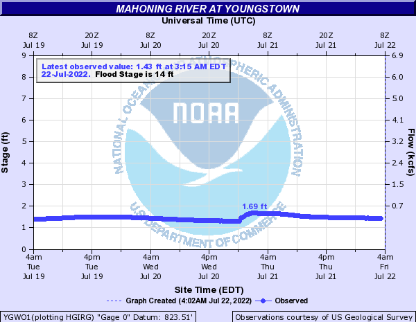 Mahoning River at Youngstown