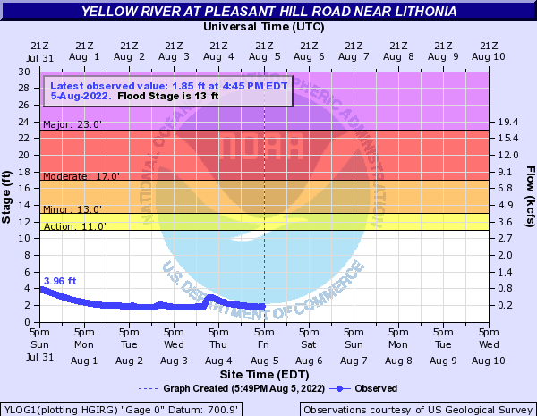 Yellow River near Lithonia