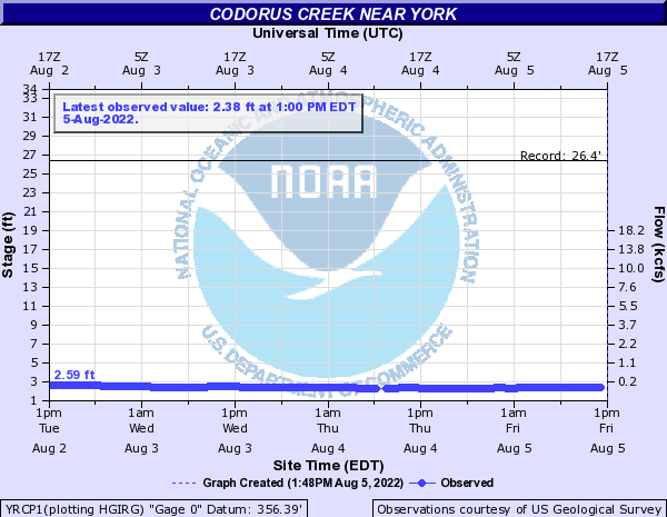 Codorus Creek near York