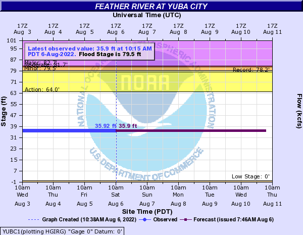 Feather River at Yuba City