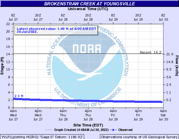 Brokenstraw Creek at Youngsville