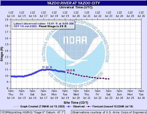 Yazoo River at Yazoo City