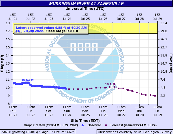 Muskingum River at Zanesville