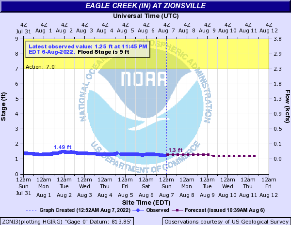 Eagle Creek at Zionsville