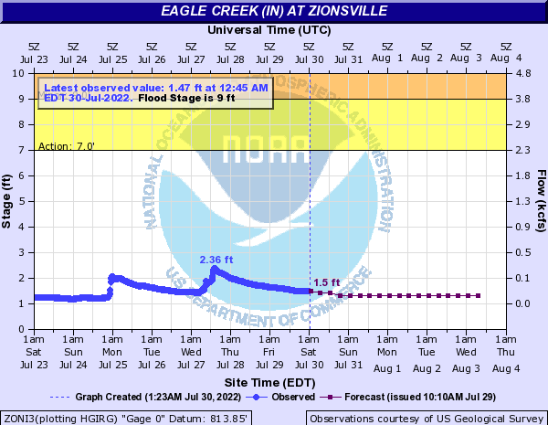 Eagle Creek (IN) at Zionsville