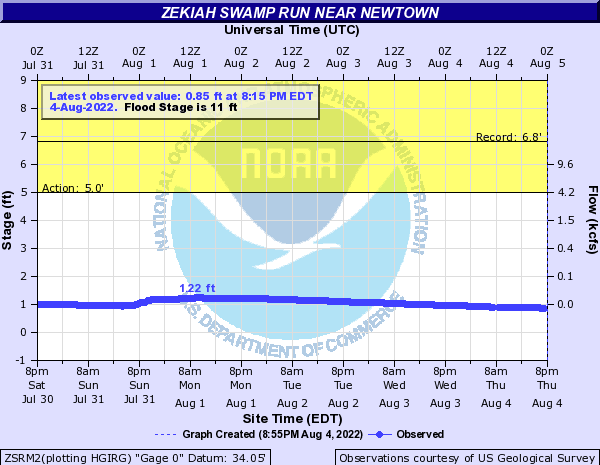 Zekiah Swamp Run near Newtown